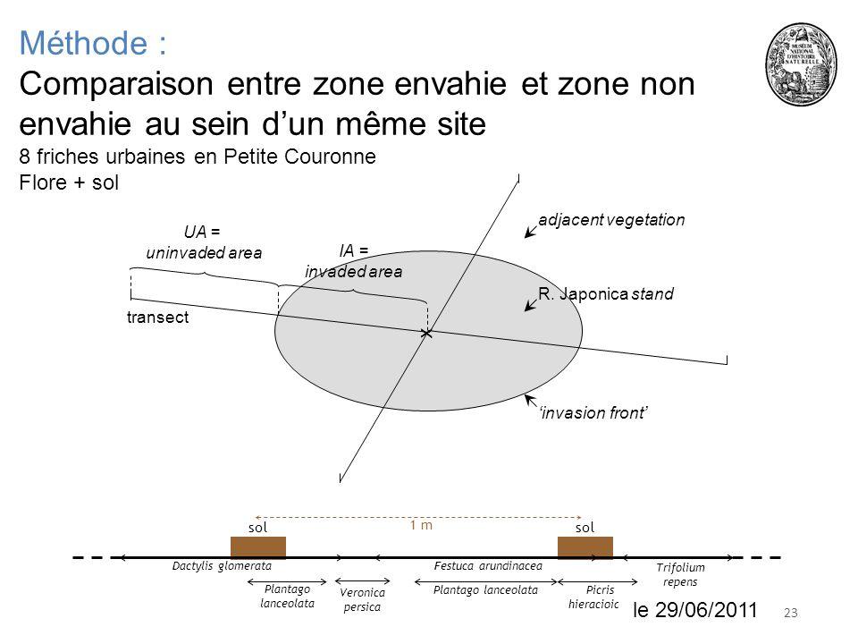 2318 juin 2010 Méthode : Comparaison entre zone envahie et zone non envahie au sein dun même site 8 friches urbaines en Petite Couronne Flore + sol x invasion front IA = invaded area UA = uninvaded area R.