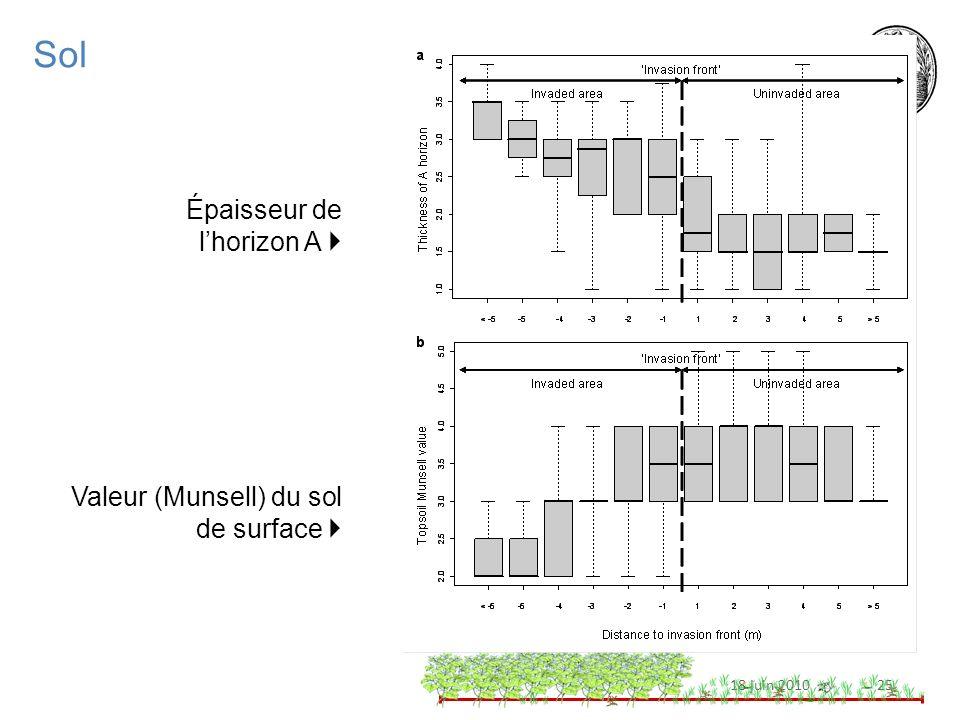 2518 juin 2010 Sol Épaisseur de lhorizon A Valeur (Munsell) du sol de surface