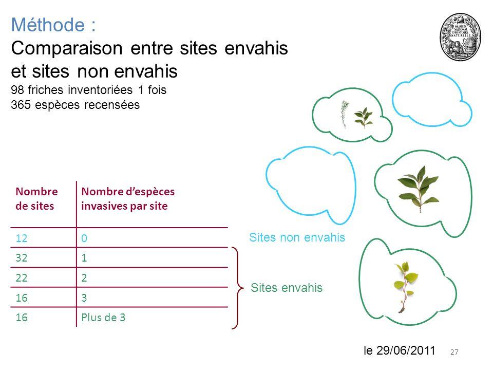 2718 juin 2010 Méthode : Comparaison entre sites envahis et sites non envahis 98 friches inventoriées 1 fois 365 espèces recensées Nombre de sites Nom