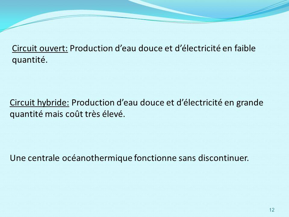 Circuit ouvert: Production deau douce et délectricité en faible quantité. Circuit hybride: Production deau douce et délectricité en grande quantité ma
