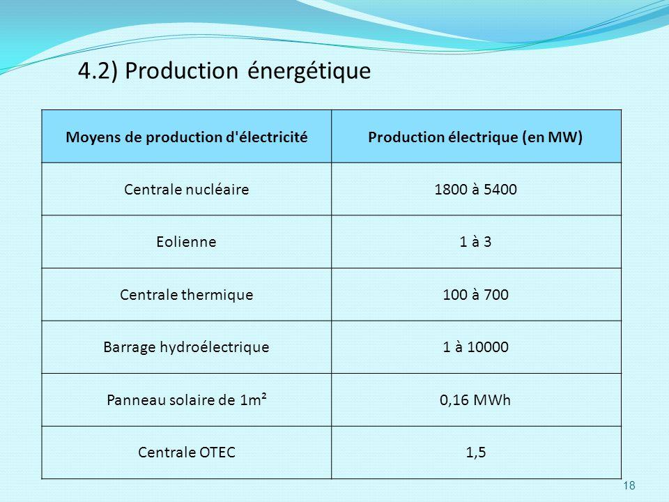 4.2) Production énergétique Moyens de production d'électricitéProduction électrique (en MW) Centrale nucléaire1800 à 5400 Eolienne1 à 3 Centrale therm