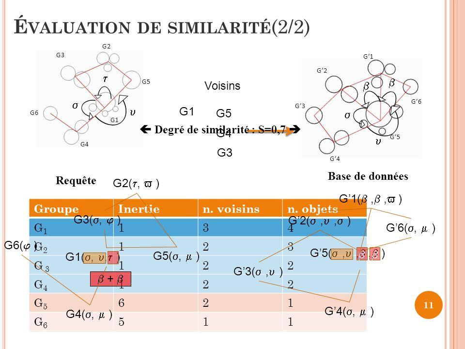 É VALUATION DE SIMILARITÉ (2/2) 11 G1 G2 G3 G4 G5 G6 Requête GroupeInertien. voisinsn. objets G1G1 134 G2G2 123 G 3 122 G4G4 122 G5G5 621 G6G6 511 Gro