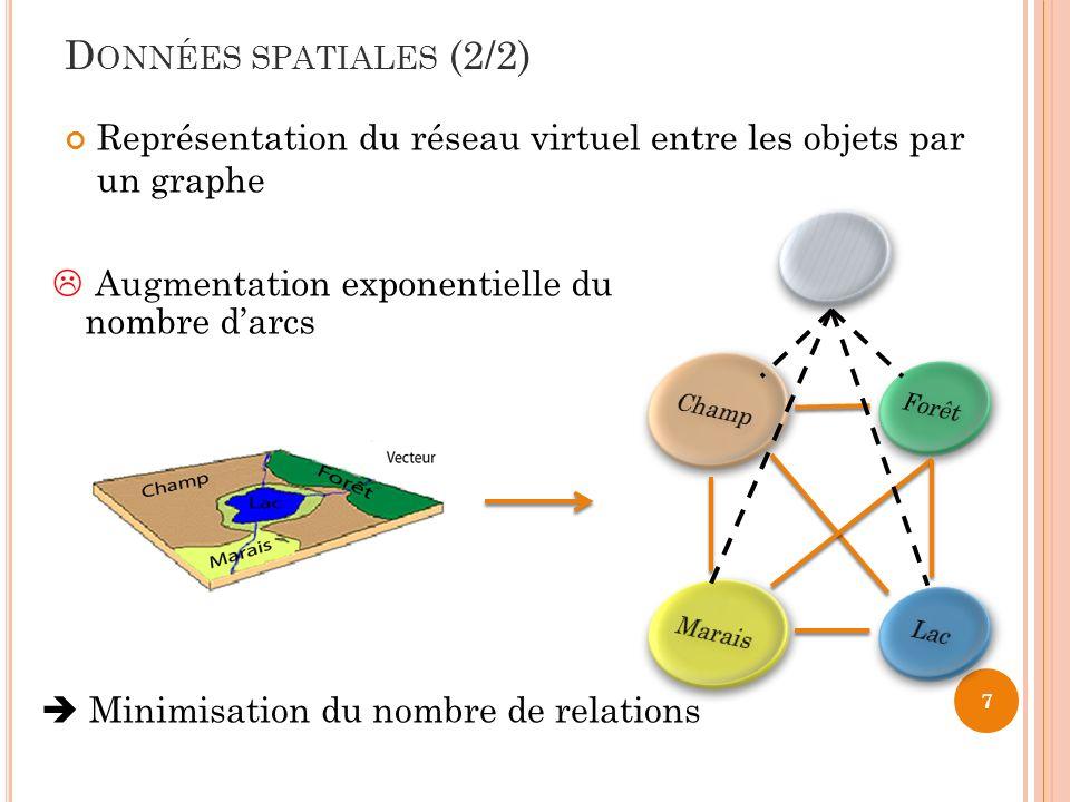 D ONNÉES SPATIALES (2/2) Représentation du réseau virtuel entre les objets par un graphe 7 Minimisation du nombre de relations Augmentation exponentie