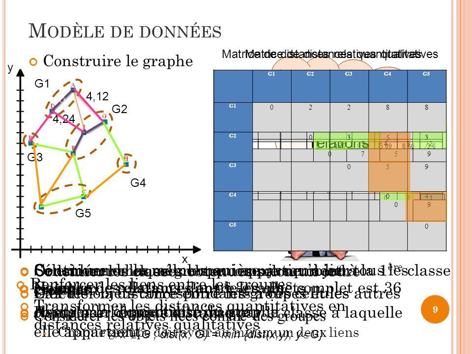 9 M ODÈLE DE DONNÉES Construire le graphe x y Comment minimiser le nombre de relations ? Nombre de relations dans le graphe complet est 36 Calculer le