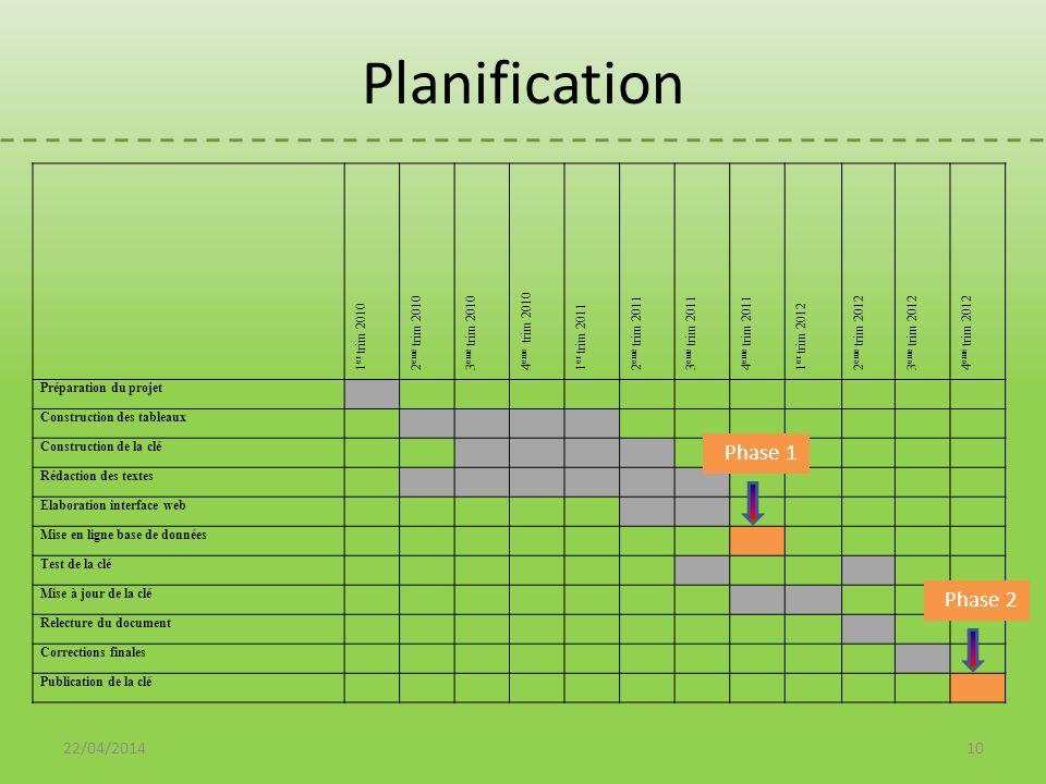 Planification 1 er trim 2010 2 eme trim 2010 3 eme trim 2010 4 eme trim 2010 1 er trim 2011 2 eme trim 2011 3 eme trim 2011 4 eme trim 2011 1 er trim