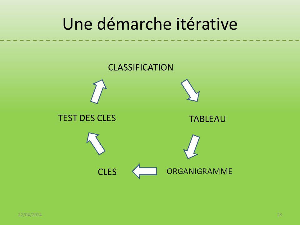 Une démarche itérative CLASSIFICATION 22/04/201423 TABLEAU ORGANIGRAMME CLES TEST DES CLES
