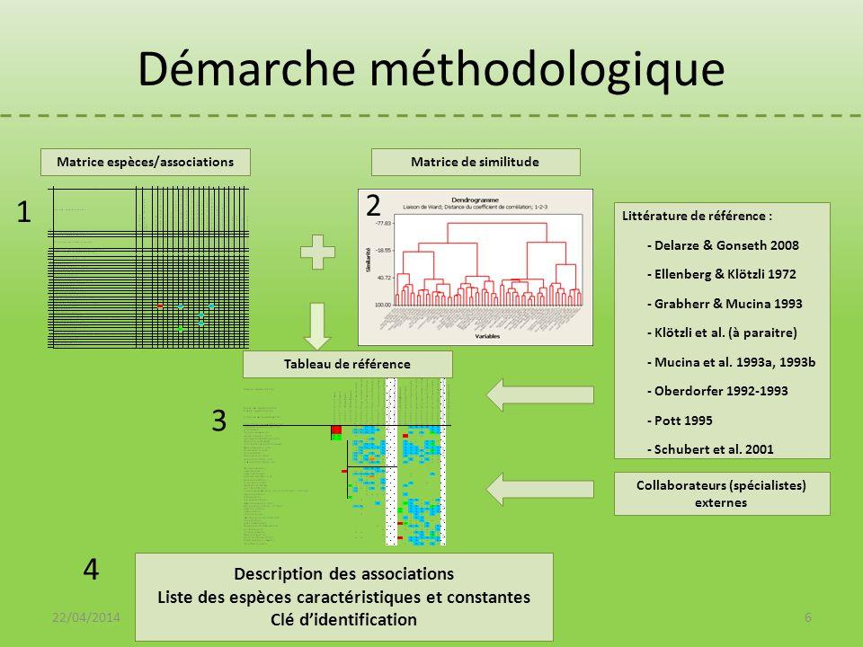 Démarche méthodologique Littérature de référence : - Delarze & Gonseth 2008 - Ellenberg & Klötzli 1972 - Grabherr & Mucina 1993 - Klötzli et al. (à pa