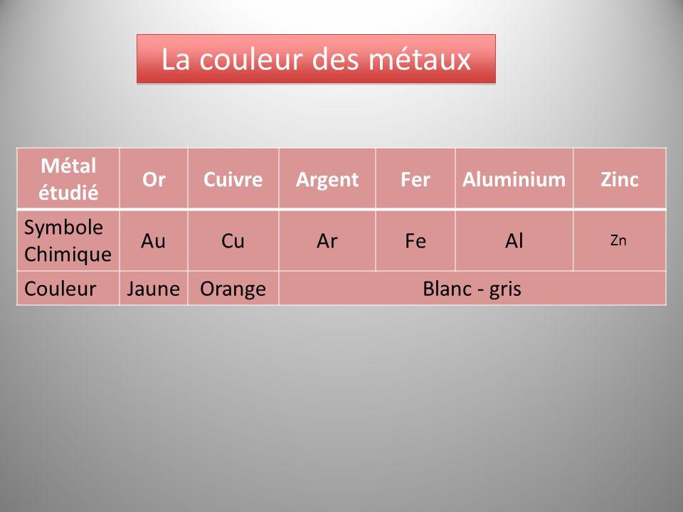 La couleur des métaux Métal étudié OrCuivreArgentFerAluminiumZinc Symbole Chimique AuCuArFeAl Zn CouleurJauneOrangeBlanc - gris