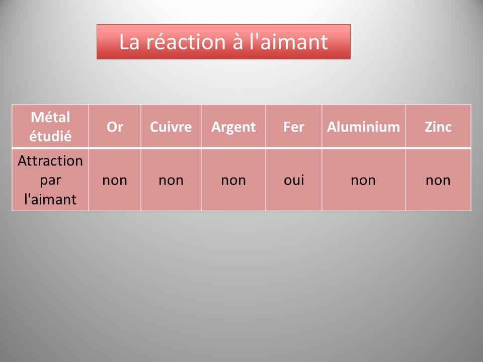 La réaction à l aimant Métal étudié OrCuivreArgentFerAluminiumZinc Attraction par l aimant non ouinon