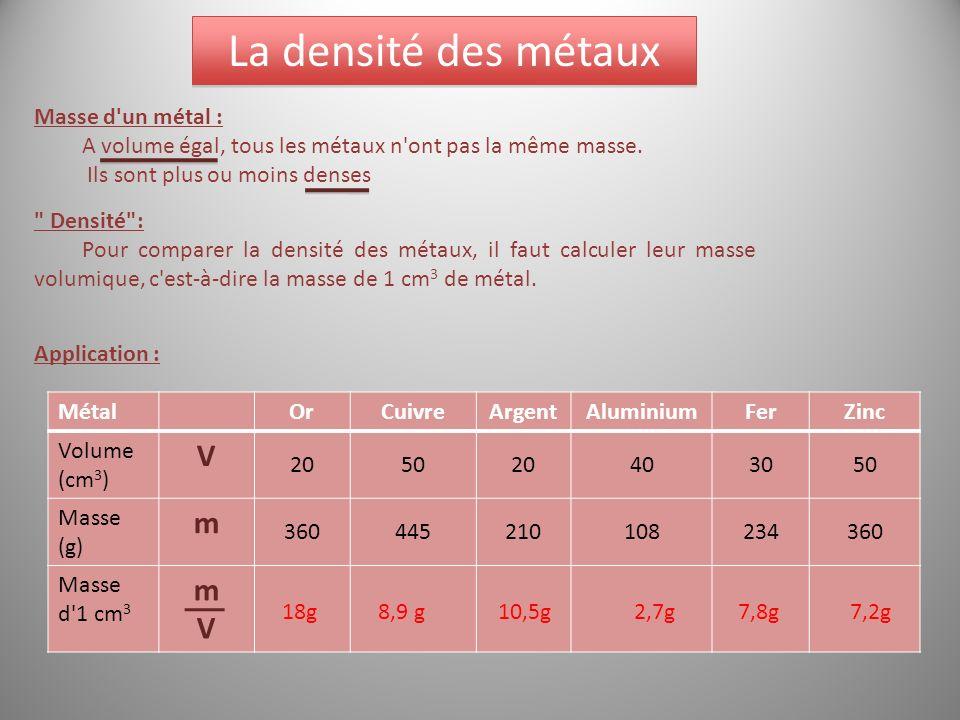 La densité des métaux Masse d'un métal : A volume égal, tous les métaux n'ont pas la même masse. Ils sont plus ou moins denses MétalOrCuivreArgentAlum