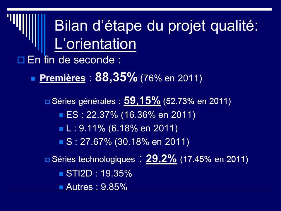 Bilan détape du projet qualité: Lorientation En fin de seconde : Premières : 88,35% ( 76% en 2011 ) Séries générales : 59,15% (52.73% en 2011) ES : 22.37% (16.36% en 2011) L : 9.11% (6.18% en 2011) S : 27.67% (30.18% en 2011) Séries technologiques : 29,2% (17.45% en 2011) STI2D : 19.35% Autres : 9.85%