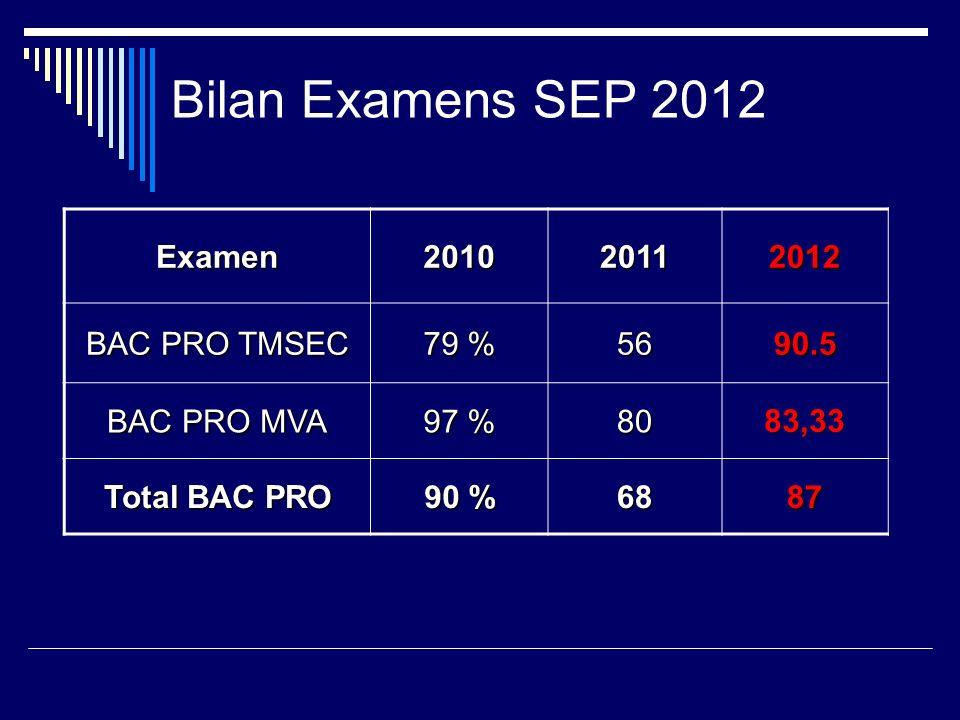 Bilan Examens SEP 2012 Examen201020112012 BAC PRO TMSEC 79 % 5690.5 BAC PRO MVA 97 % 8083,33 Total BAC PRO 90 % 6887