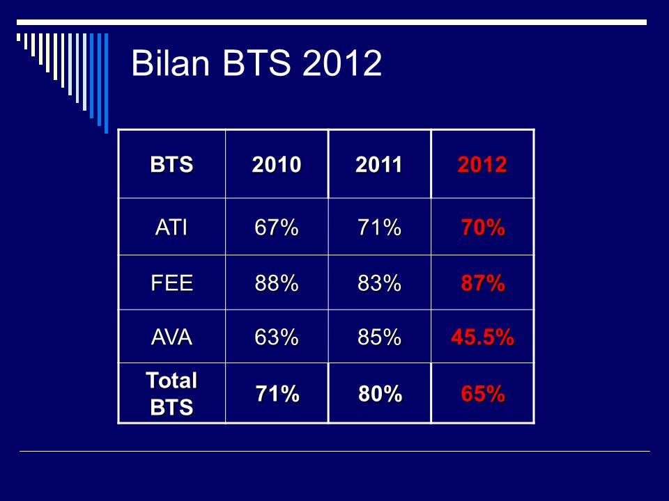Bilan BTS 2012 BTS201020112012 ATI67%71%70% FEE88%83%87% AVA63%85%45.5% Total BTS 71%80%65%