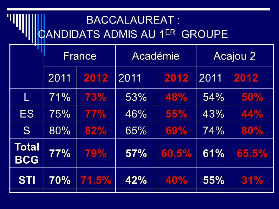 BACCALAUREAT : CANDIDATS ADMIS AU 1 ER GROUPE FranceAcadémie Acajou 2 2011201220112012 2012 L71%73%53%48%54%50% ES75%77%46%55%43%44% S80%82%65%69%74%80% Total BCG 77%79%57%60.5%61%65.5% STI70%71.5%42%40%55%31%