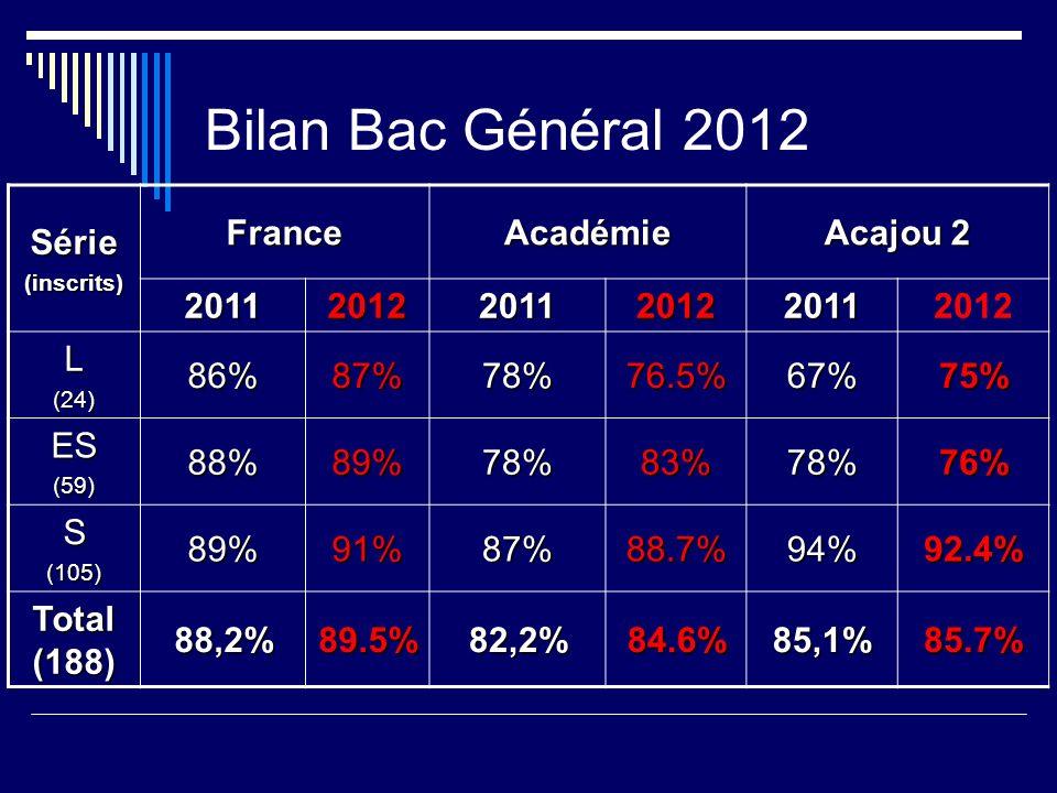 Bilan Bac Général 2012 Série(inscrits) FranceAcadémie Acajou 2 201120122011201220112012 L(24)86%87%78%76.5%67%75% ES(59)88%89%78%83%78%76% S(105)89%91%87%88.7%94%92.4% Total (188) 88,2%89.5%82,2%84.6%85,1%85.7%