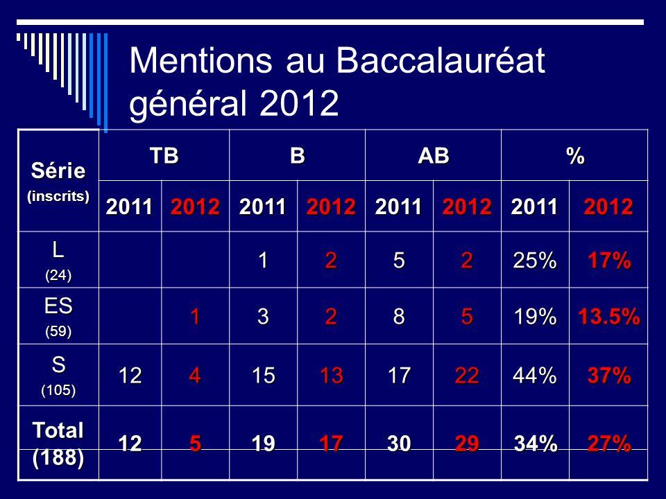 Mentions au Baccalauréat général 2012 Série(inscrits) TBBAB% 20112012201120122011201220112012 L(24)125225%17% ES(59)1328519%13.5% S(105)1241513172244%37% Total (188) 1251917302934%27%