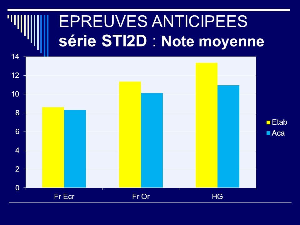 EPREUVES ANTICIPEES série STI2D : Note moyenne