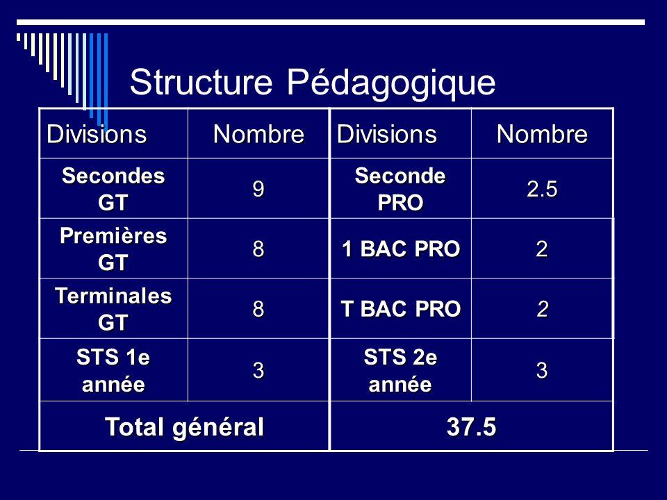 Structure Pédagogique DivisionsNombreDivisionsNombre Secondes GT 9 Seconde PRO 2.5 Premières GT 8 1 BAC PRO 2 Terminales GT 8 T BAC PRO 2 STS 1e année 3 STS 2e année 3 Total général 37.5