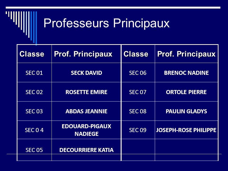 Professeurs Principaux Classe Prof.