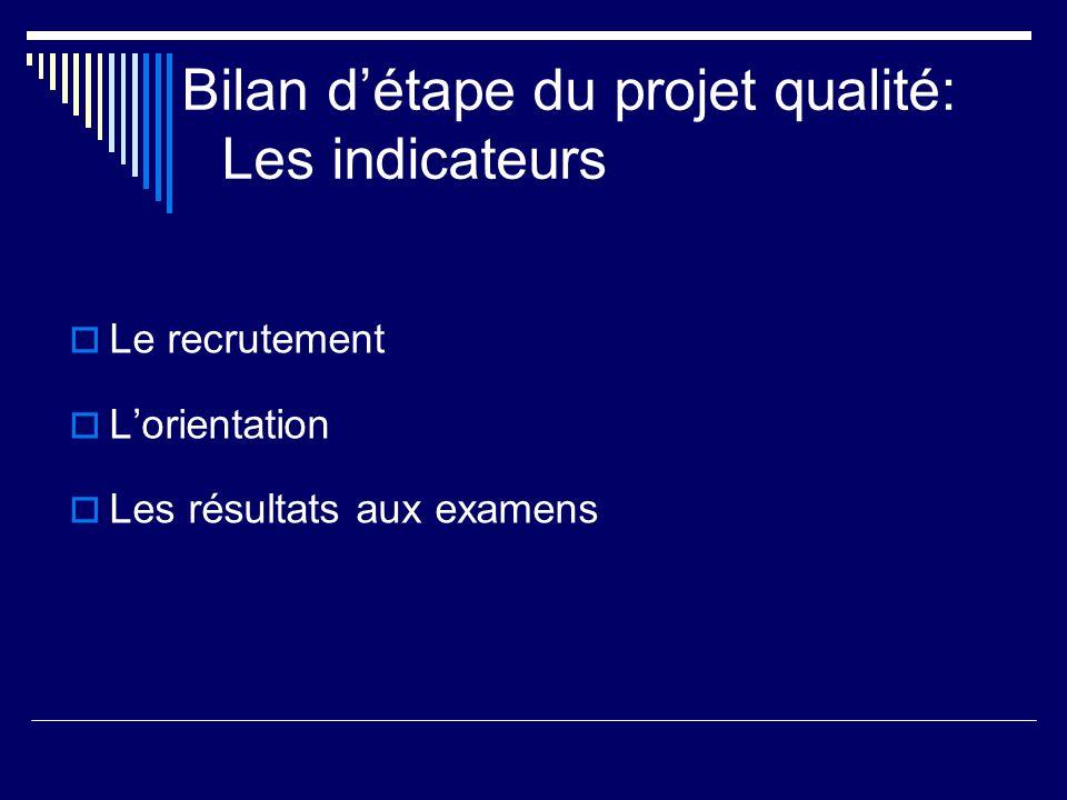 Bilan détape du projet qualité: Les indicateurs Le recrutement Lorientation Les résultats aux examens