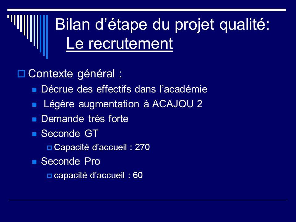 Le recrutement Moyenne générale dentrée : 2007: 11 2008 : 12 2009 : 13 2010 :13.2 2011 : 12.4 2012 : 12