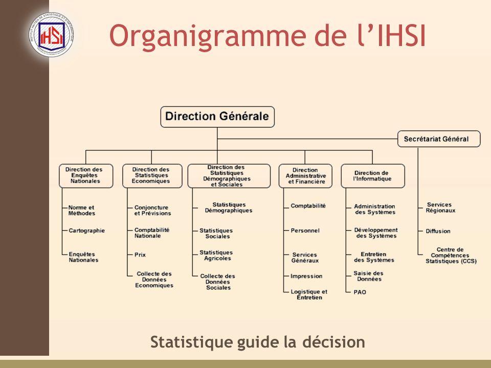 Statistique guide la décision Organigramme de lIHSI