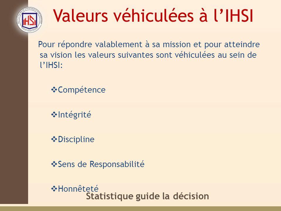 Statistique guide la décision Valeurs véhiculées à lIHSI Pour répondre valablement à sa mission et pour atteindre sa vision les valeurs suivantes sont véhiculées au sein de lIHSI: Compétence Intégrité Discipline Sens de Responsabilité Honnêteté