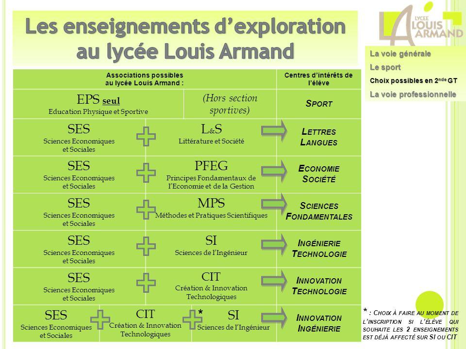 Associations possibles au lycée Louis Armand : Centres dintérêts de lélève EPS seul Education Physique et Sportive (Hors section sportives) S PORT SES
