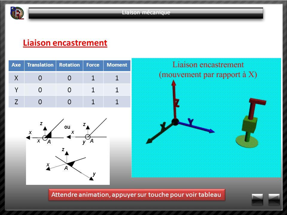 Liaison encastrement AxeTranslationRotationForceMoment X0011 Y0011 Z0011 Attendre animation, appuyer sur touche pour voir tableau