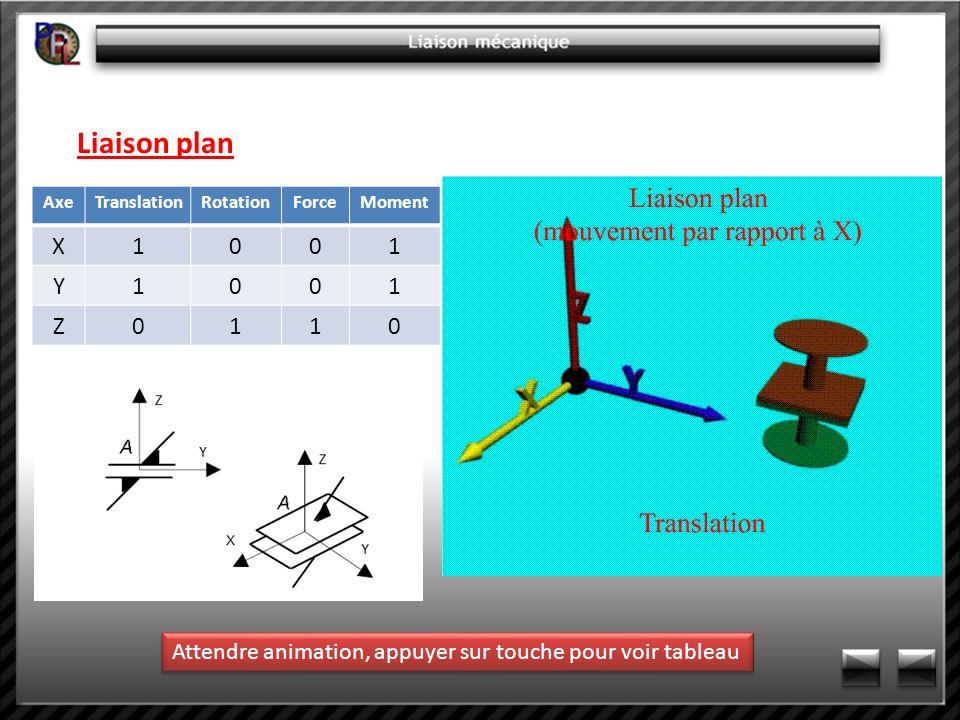 Liaison plan AxeTranslationRotationForceMoment X1001 Y1001 Z0110 Attendre animation, appuyer sur touche pour voir tableau