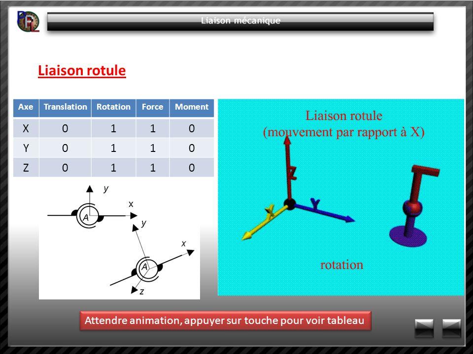 Liaison rotule AxeTranslationRotationForceMoment X0110 Y0110 Z0110 Attendre animation, appuyer sur touche pour voir tableau