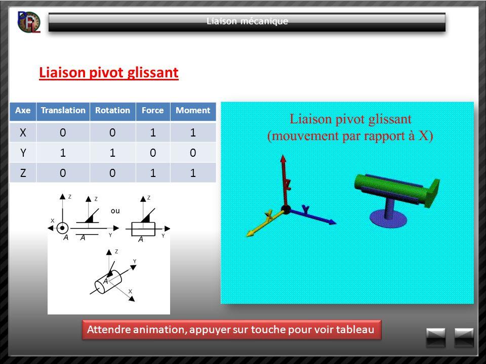 Liaison pivot glissant AxeTranslationRotationForceMoment X0011 Y1100 Z0011 Attendre animation, appuyer sur touche pour voir tableau