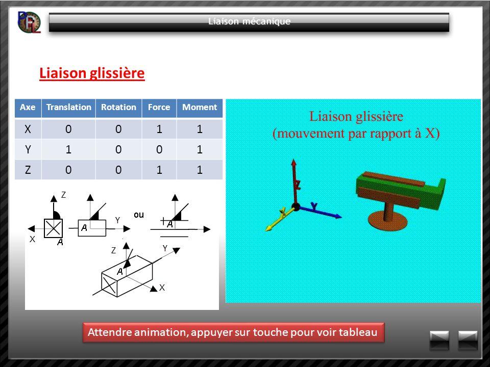 Liaison glissière AxeTranslationRotationForceMoment X0011 Y1001 Z0011 Attendre animation, appuyer sur touche pour voir tableau
