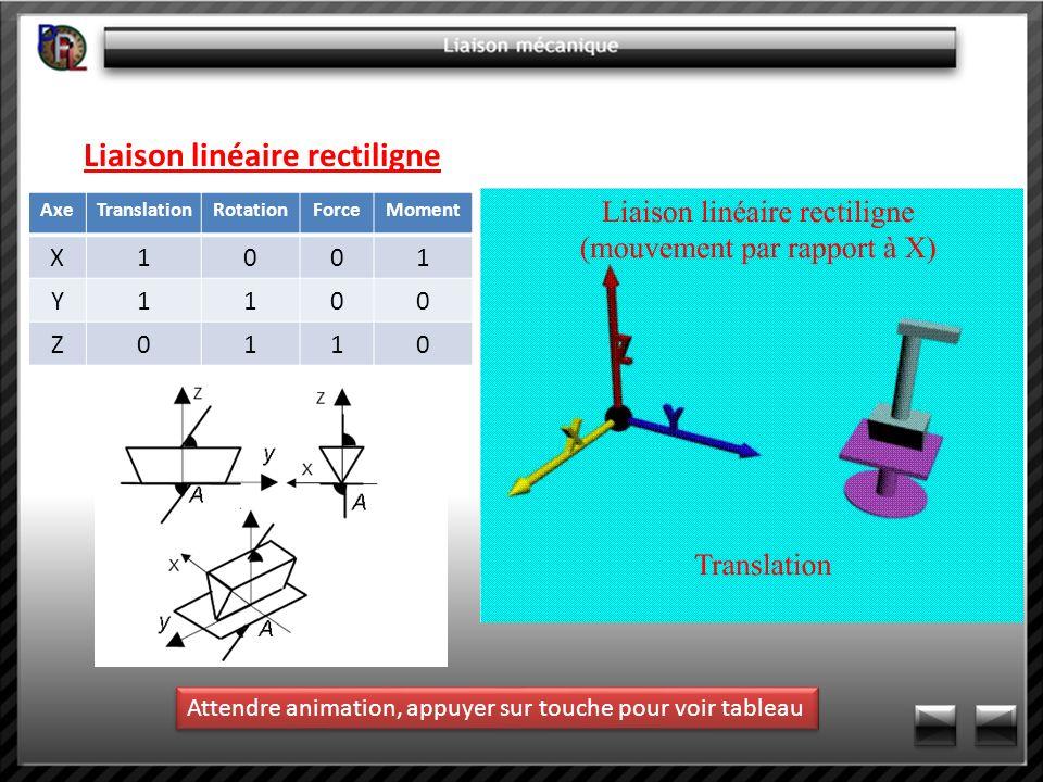 Liaison linéaire rectiligne AxeTranslationRotationForceMoment X1001 Y1100 Z0110 Attendre animation, appuyer sur touche pour voir tableau