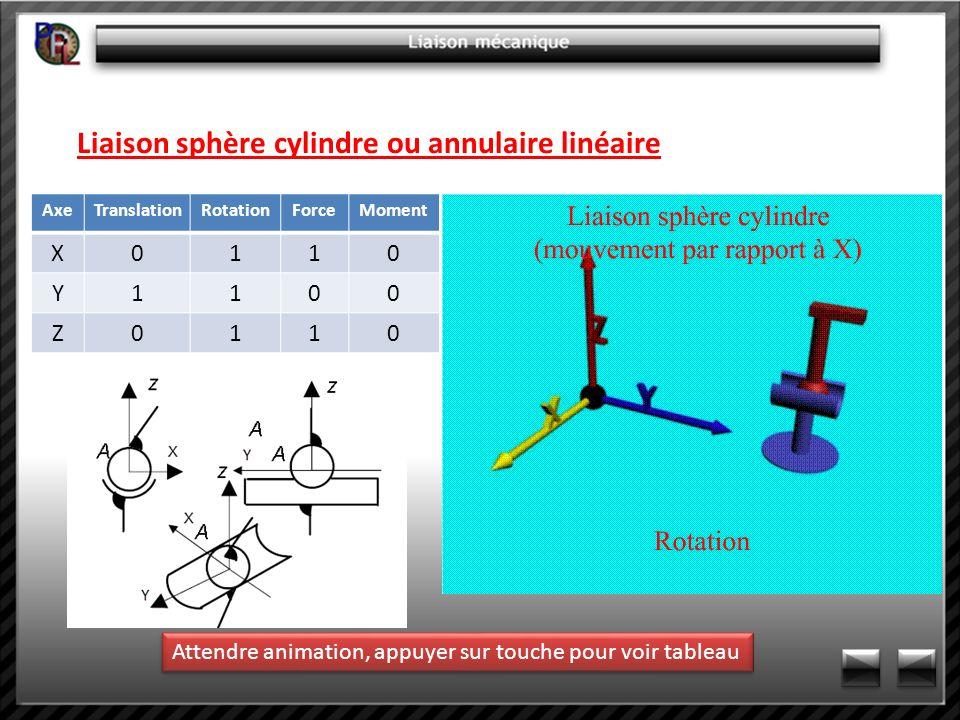 Liaison sphère cylindre ou annulaire linéaire AxeTranslationRotationForceMoment X0110 Y1100 Z0110 Attendre animation, appuyer sur touche pour voir tab