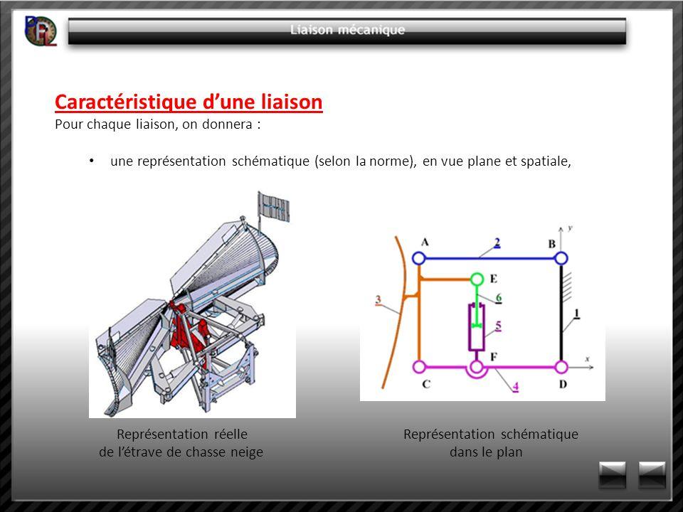 Caractéristique dune liaison Pour chaque liaison, on donnera : une représentation schématique (selon la norme), en vue plane et spatiale, Représentati