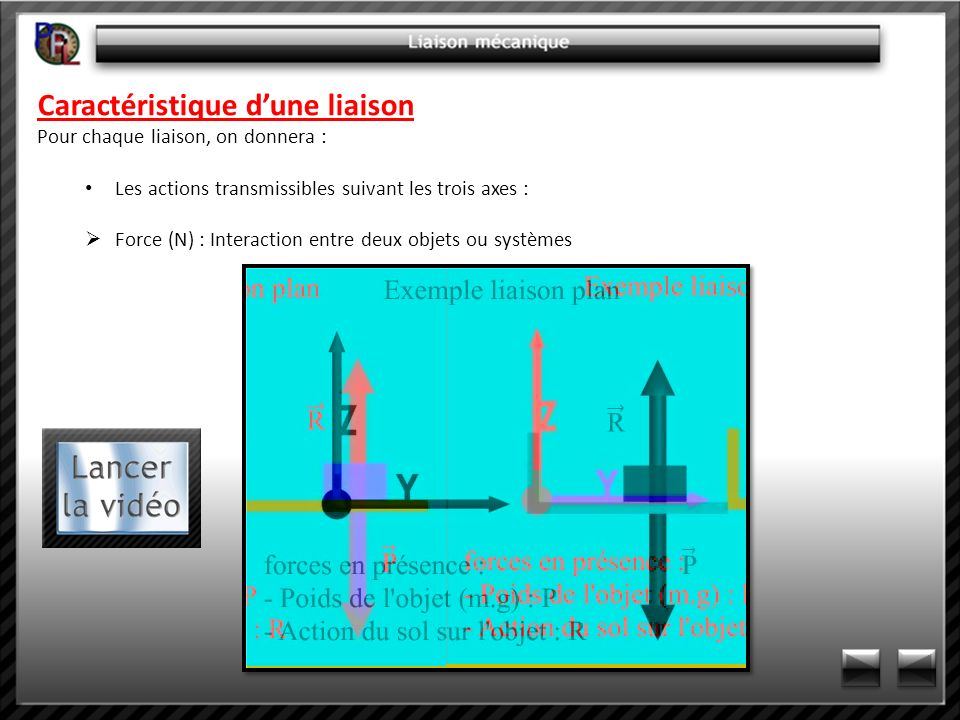 Caractéristique dune liaison Pour chaque liaison, on donnera : Les actions transmissibles suivant les trois axes : Force (N) : Interaction entre deux