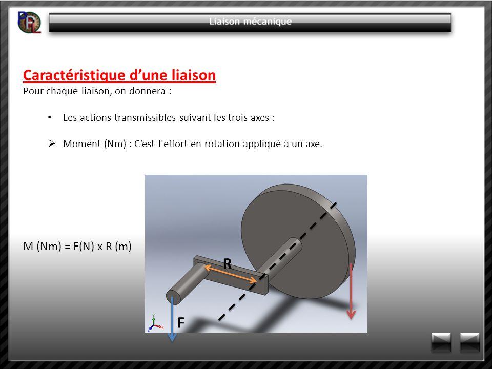 Caractéristique dune liaison Pour chaque liaison, on donnera : Les actions transmissibles suivant les trois axes : Moment (Nm) : Cest l'effort en rota