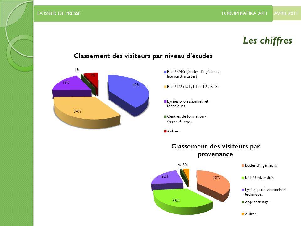 AVRIL 2011 DOSSIER DE PRESSE FORUM BATIRA 2011 Les chiffres