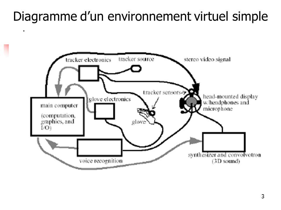 34 Classification des techniques de déplacement (navigation virtuelle) Tiré de D.