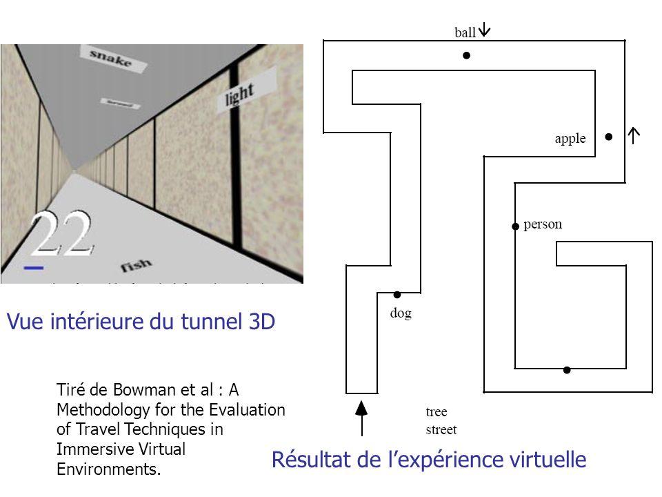 A. Branzan-Albu & D. Laurendeau GIF-66800 38 Tiré de Bowman et al : A Methodology for the Evaluation of Travel Techniques in Immersive Virtual Environ