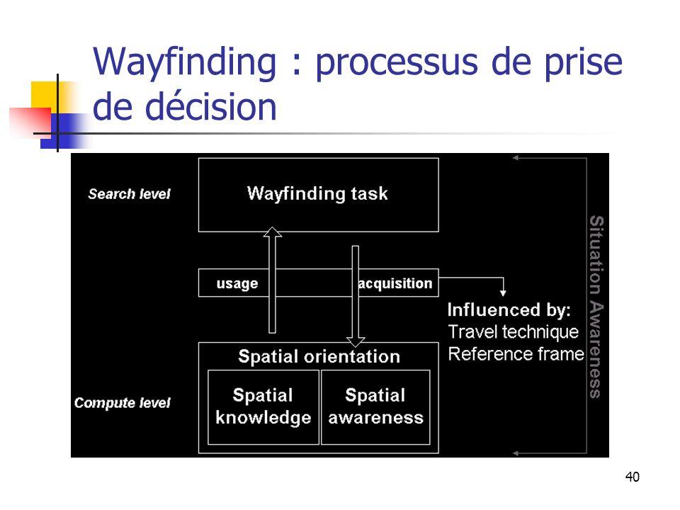 40 Wayfinding : processus de prise de décision