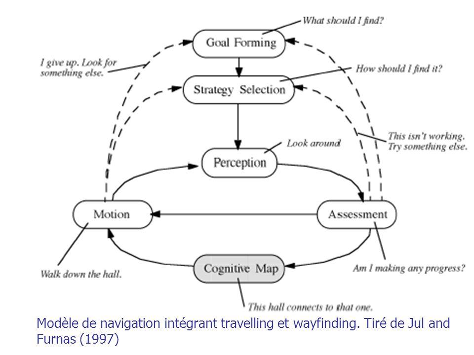 A. Branzan-Albu & D. Laurendeau GIF-66800 41 Modèle de navigation intégrant travelling et wayfinding. Tiré de Jul and Furnas (1997)