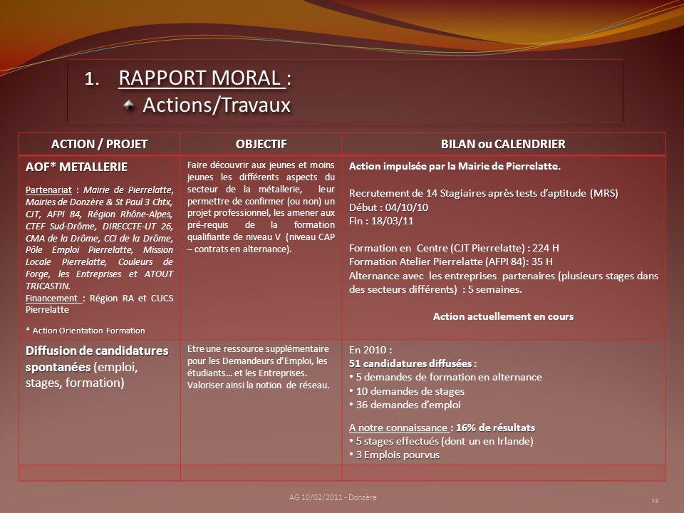 12 1. RAPPORT MORAL : Actions/Travaux Actions/Travaux AG 10/02/2011 - Donzère ACTION / PROJET OBJECTIF BILAN ou CALENDRIER AOF* METALLERIE Mairie de P