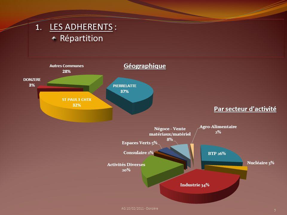 61 Adhérents au 31/12/2010 7 Radiations (cessions, déménagement entreprise...) 6 Nouveaux Adhérents depuis le 1 er /10/2009 (dernière AG) 6 Femmes Chefs dEntreprise (2 en 2007) 33 % depuis 2007 6 AG 10/02/2011 - Donzère 1.