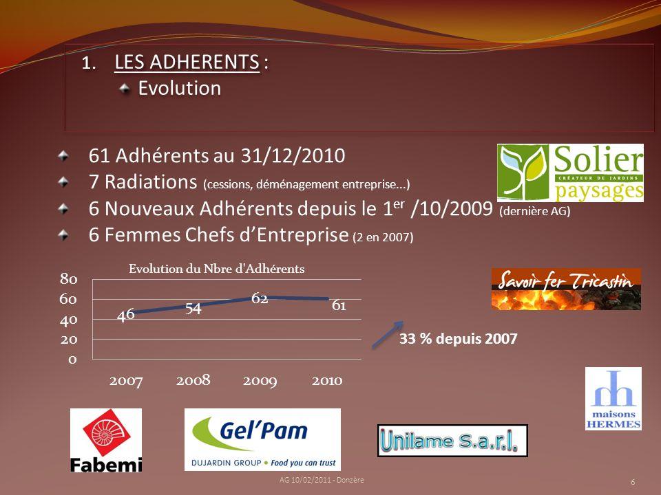 Visite dAIRBUS à Toulouse (16/10/09) Lancement des Rencontres Conviviales & Informelles (23/11/09) Intelligence économique – Sécurité des Entreprises (17/12/09) Conférence-Débat sur la crise financière (15/01/10) Information sur les Groupements dEmployeurs (25/02/10) La Contribution Économique Territoriale (15/04/10) Visite dEURODIF (17/05/10) Soirée de Fin dAnnée (9/07/10) Haute performance Energétique : Quels enjeux pour les Entreprises ? (21/10/10) Avocat dAffaire : Rôle & Domaine dintervention (15/11/10) 2.