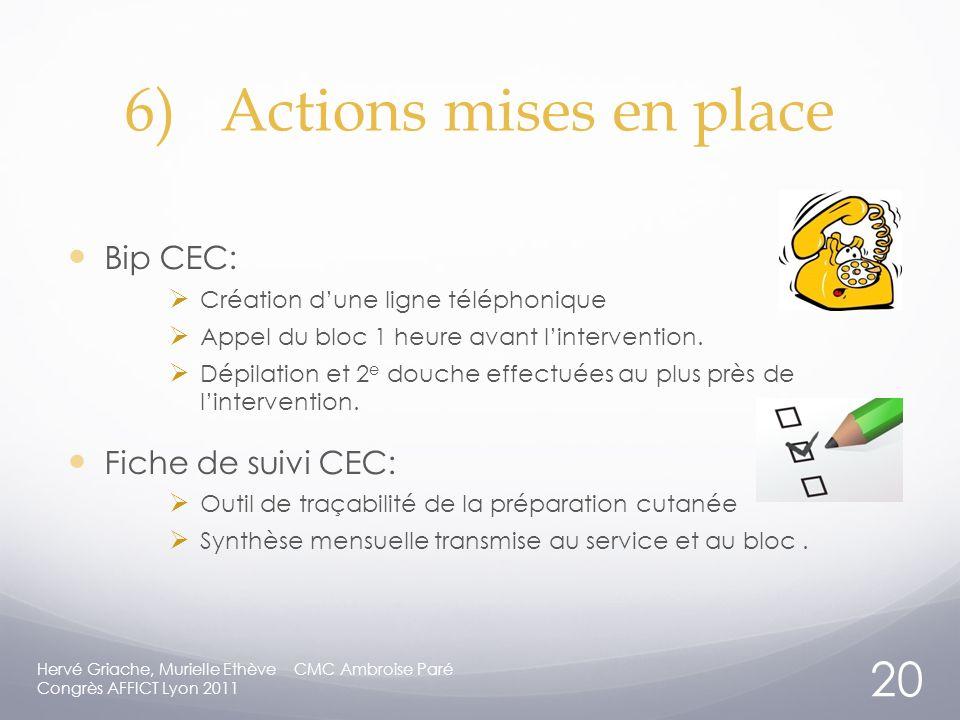 6)Actions mises en place Bip CEC: Création dune ligne téléphonique Appel du bloc 1 heure avant lintervention.