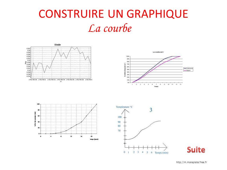 CONSTRUIRE UN GRAPHIQUE La courbe http://m.maleplate.free.fr