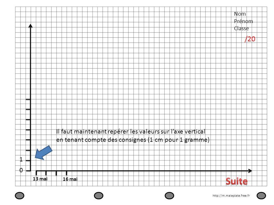 Nom Prénom Classe /20 13 mai 16 mai Il faut maintenant repérer les valeurs sur laxe vertical en tenant compte des consignes (1 cm pour 1 gramme) 0 1 h