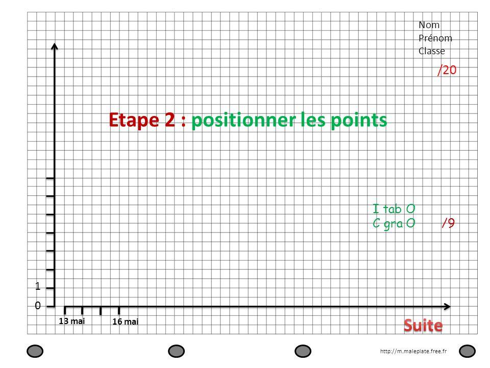 Nom Prénom Classe /20 13 mai 16 mai 0 1 Etape 2 : positionner les points http://m.maleplate.free.fr I tab O C gra O /9